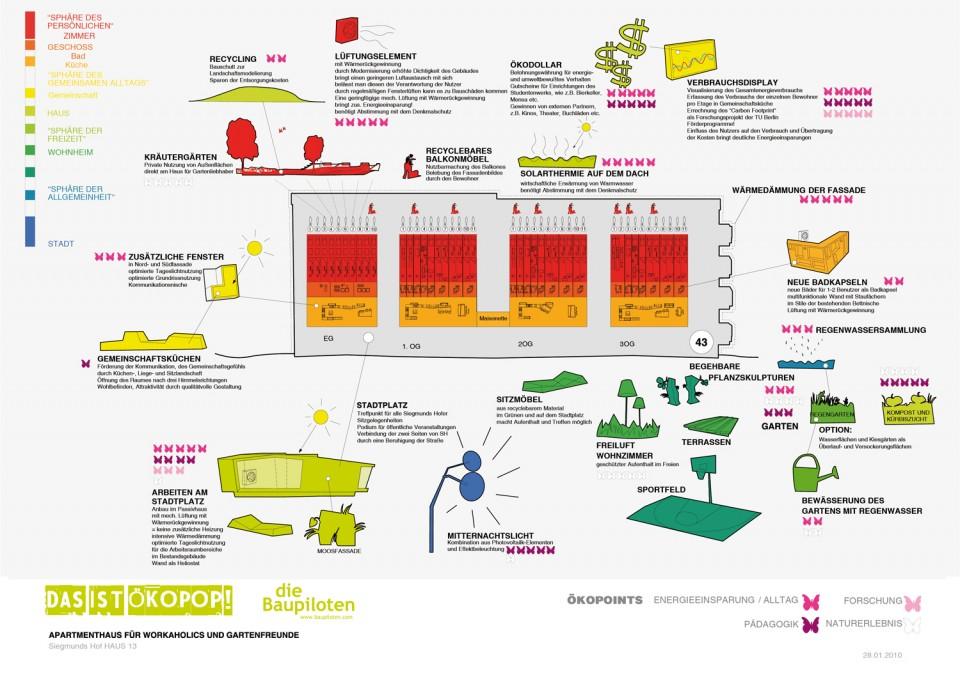 Ökodiagramm.  Das Wohnsphärendiagramm zeigt die Neuordnung der Wohnanlage in ihrer Staffelung der Gemeinschaftsflächen und privaten Bereiche von der Stadt bis ins Zimmer, sowie die Bausteine der geplanten ökologischen Maßnahmen und Aktivitäten.