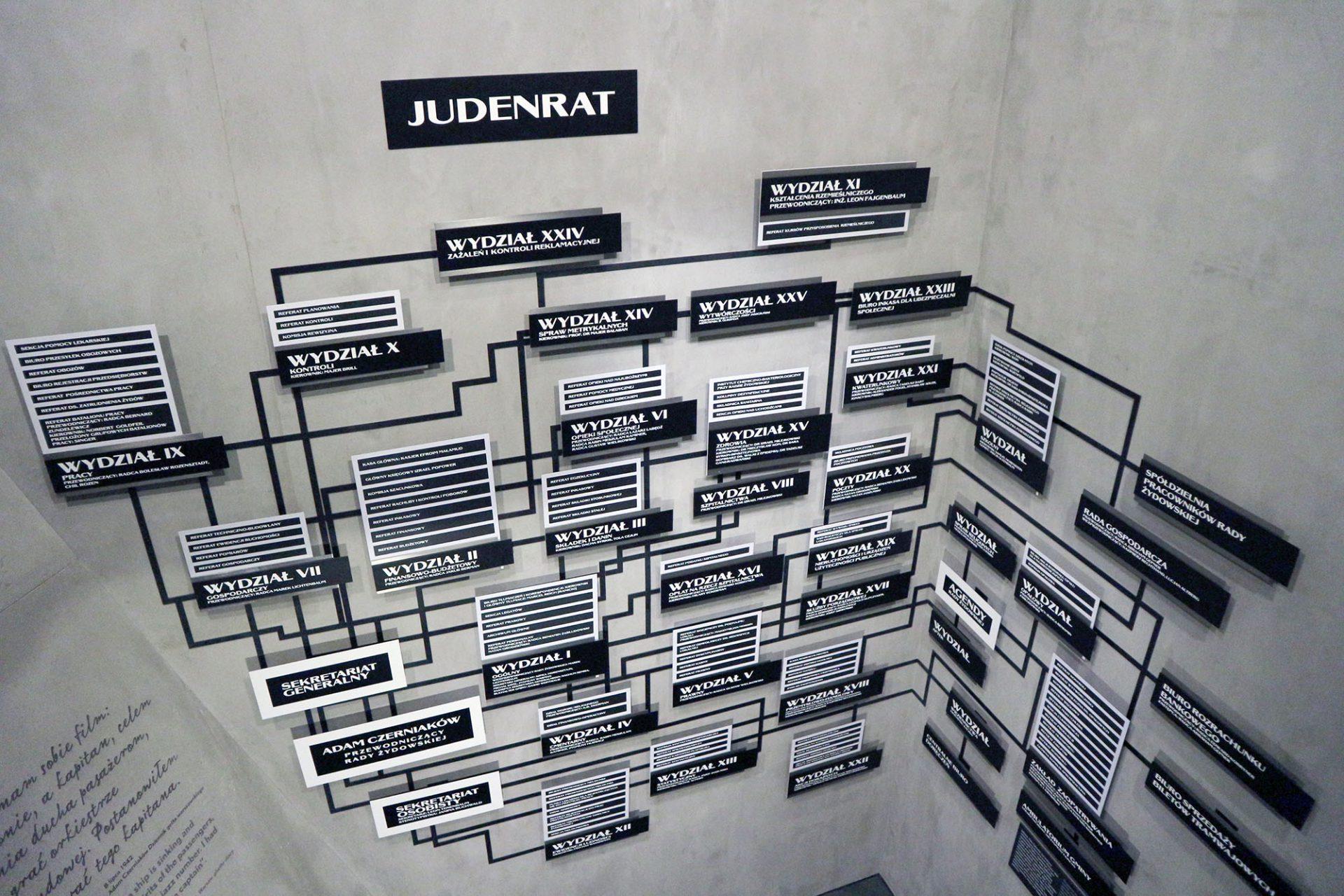 Museum der Geschichte der Polnischen Juden Polin.