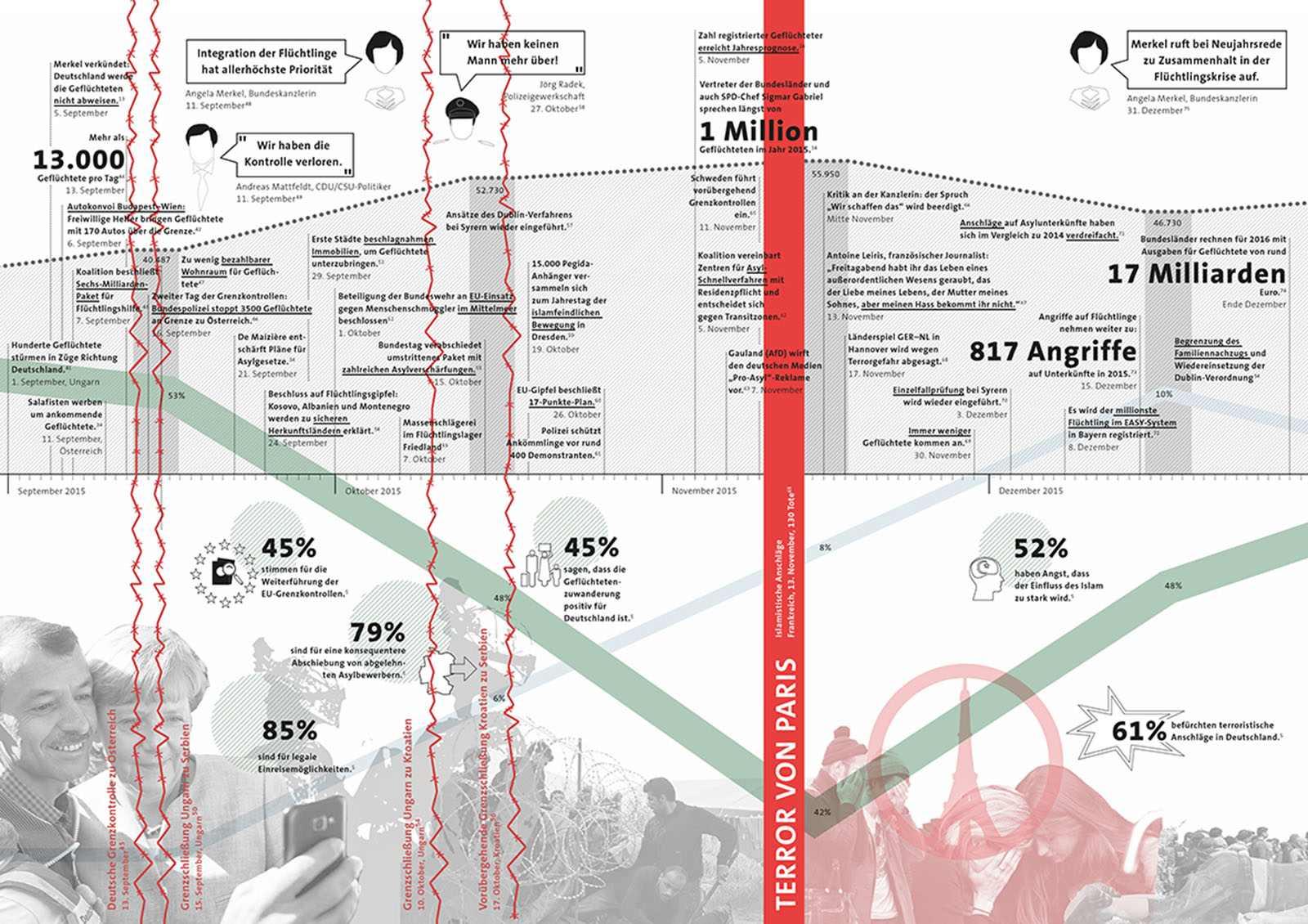 Diagram.  Jüngste Entwicklungen in der Flüchtlingskrise