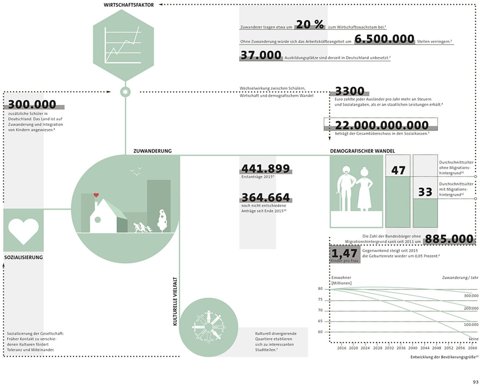 Diagram.  Warum wir Zuwanderung brauchen