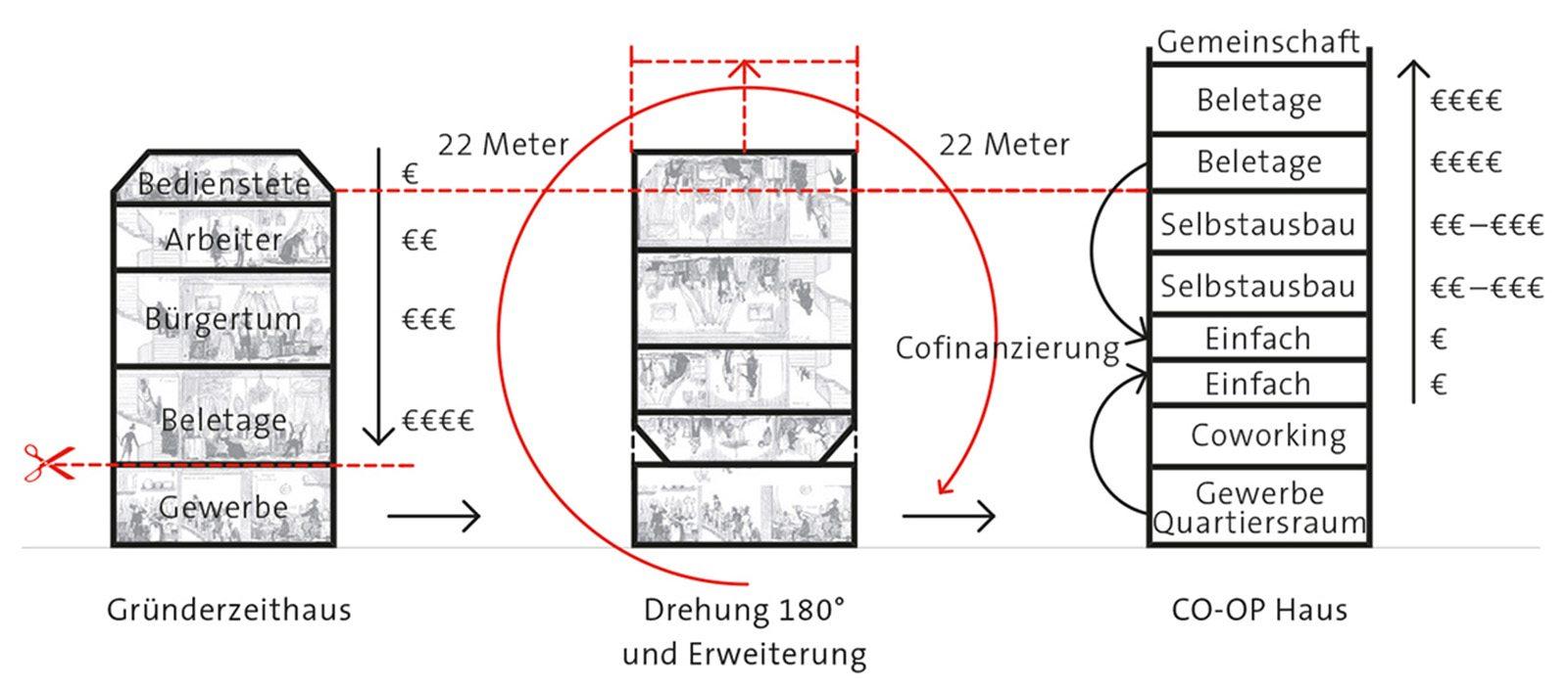 Coop Haus. Studie von Peter Haslinger und Simon Takasaki